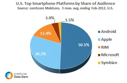 Market Share de Android e iPhone