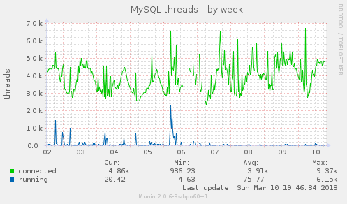 mysql-percona-thread-pool.png