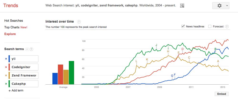 Google trends PHP Frameworks